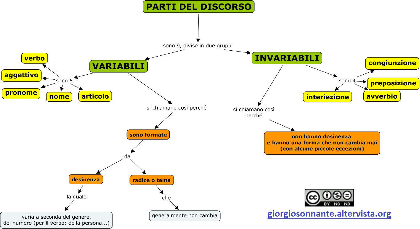 parti-invariabili-del-discorso-rid